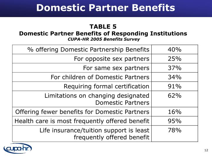 providing benefits for unmarried domestic partners essay The battle over health benefits for same-sex couples began in 2009, when the council approved a budget item that expanded coverage to unmarried domestic partners of city employees.