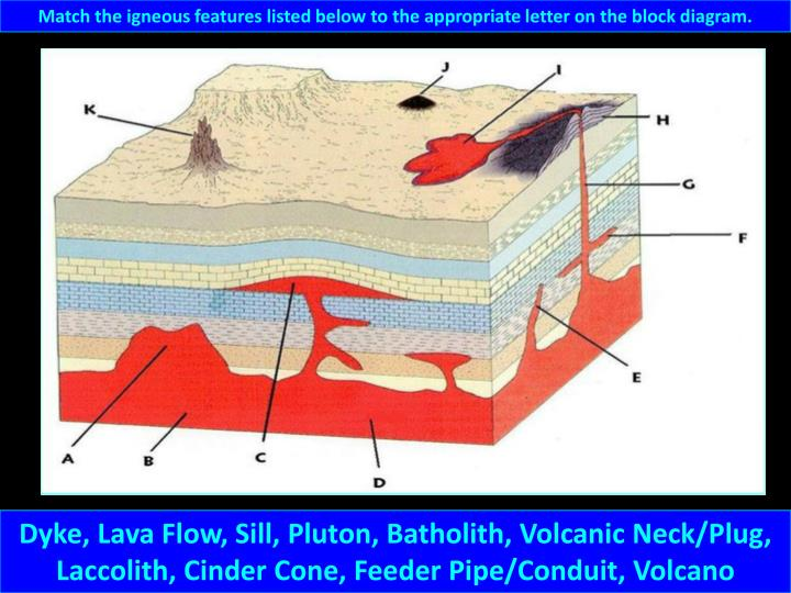 Ppt - Igneous Intrusions Powerpoint Presentation