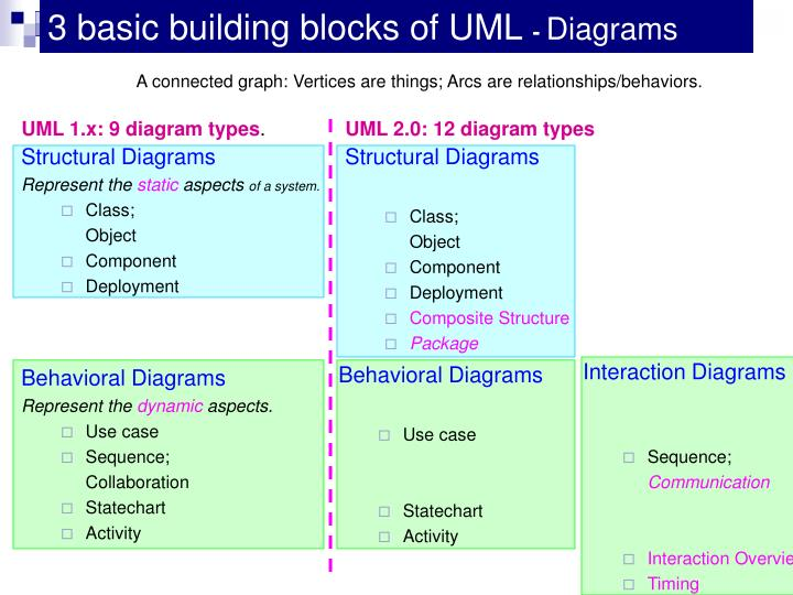 3 basic building blocks of UML