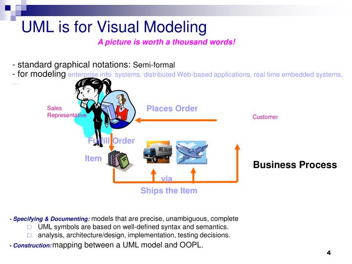 UML is for Visual Modeling