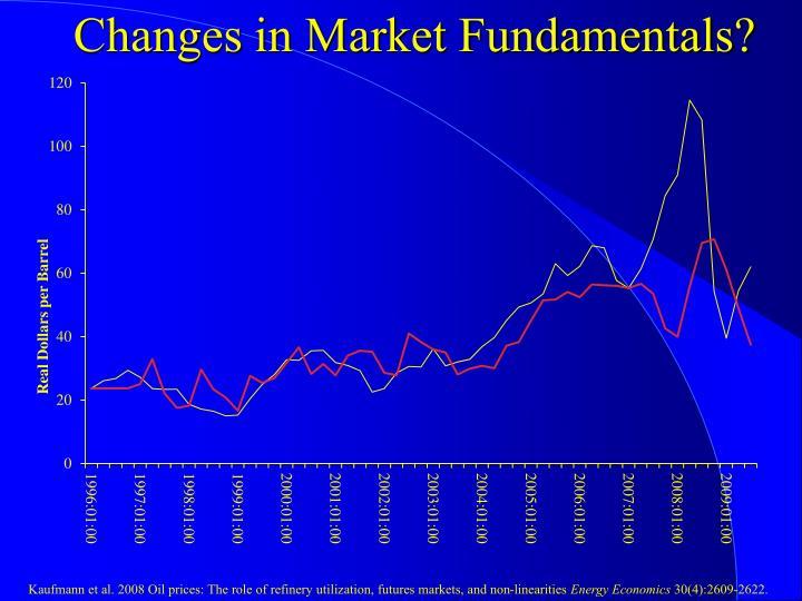 Changes in Market Fundamentals?