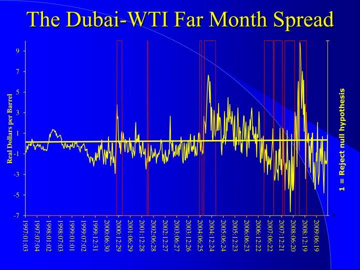 The Dubai-WTI Far Month Spread