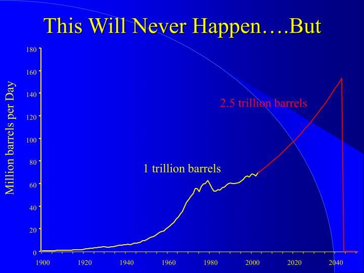 2.5 trillion barrels