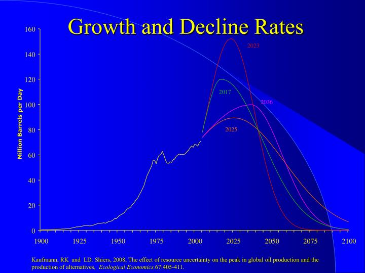 Growth and Decline Rates