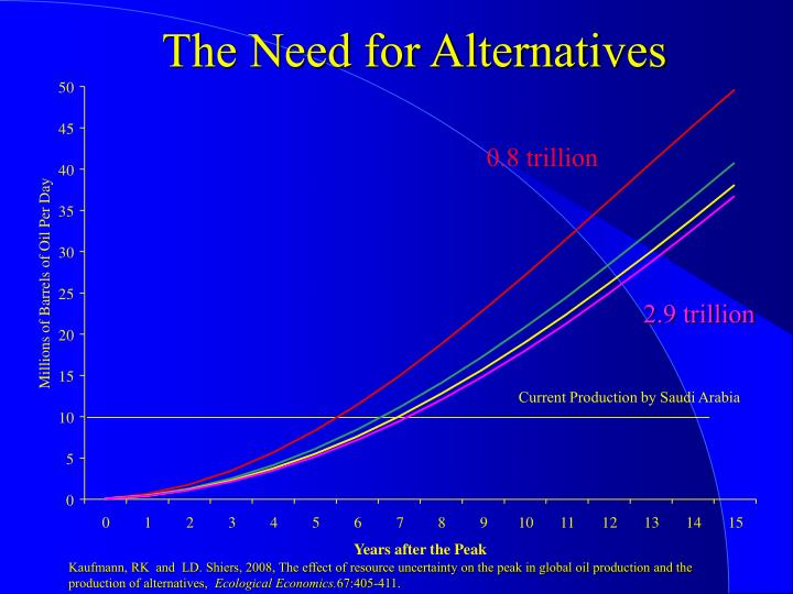 The Need for Alternatives