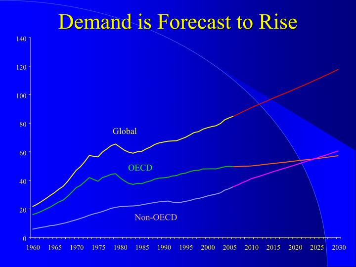 Demand is Forecast to Rise