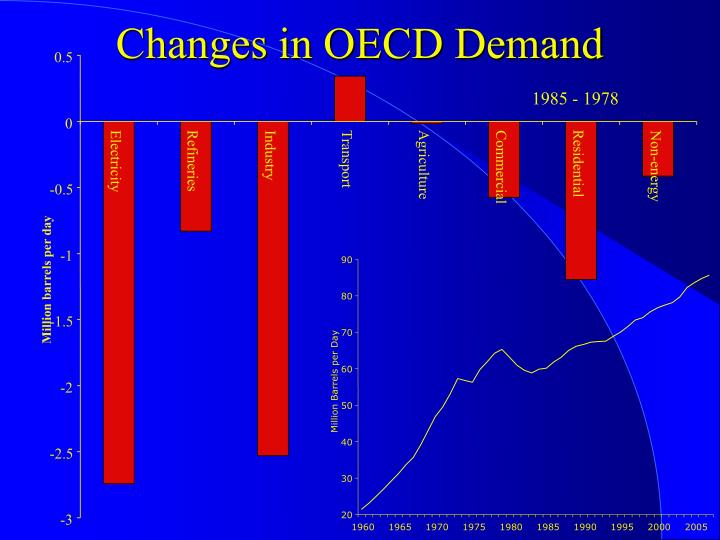 Changes in OECD Demand