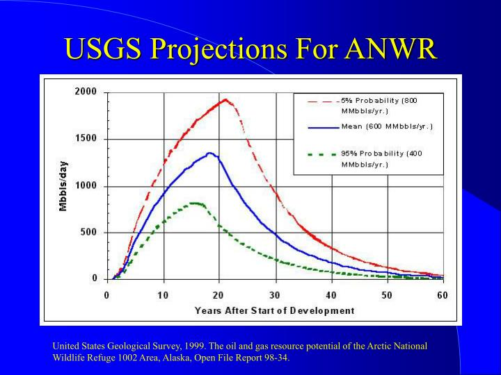 USGS Projections For ANWR
