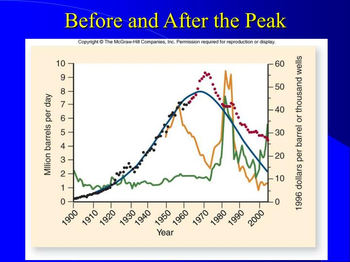 Before and After the Peak
