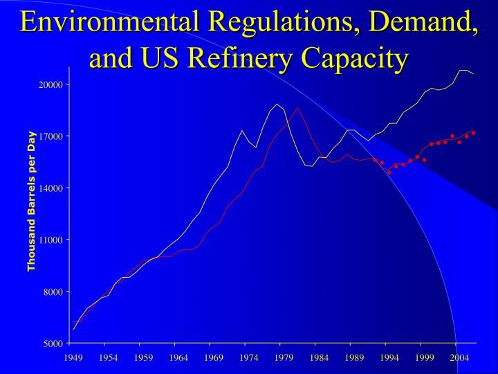 Environmental Regulations, Demand, and US Refinery Capacity