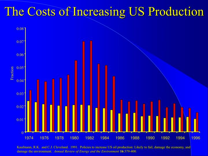 The Costs of Increasing US Production