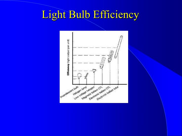 Light Bulb Efficiency
