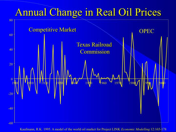 Annual Change in Real Oil Prices