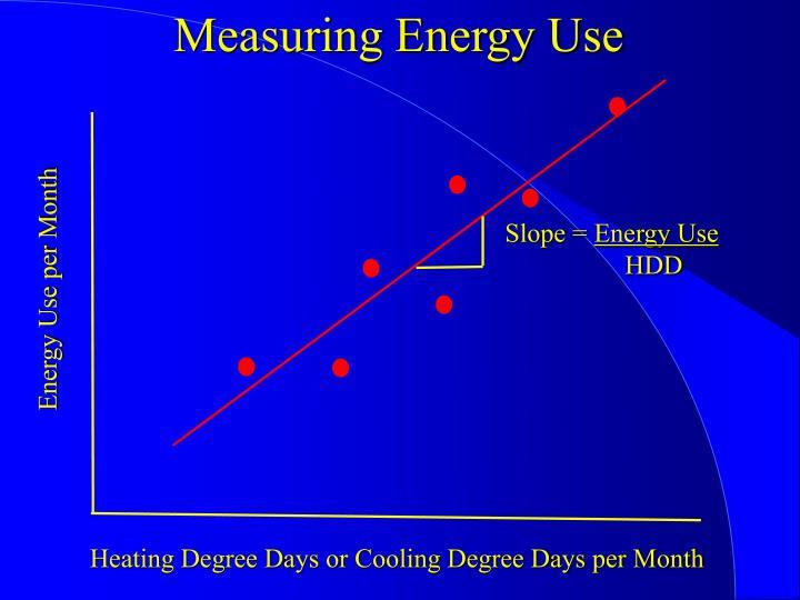 Measuring Energy Use