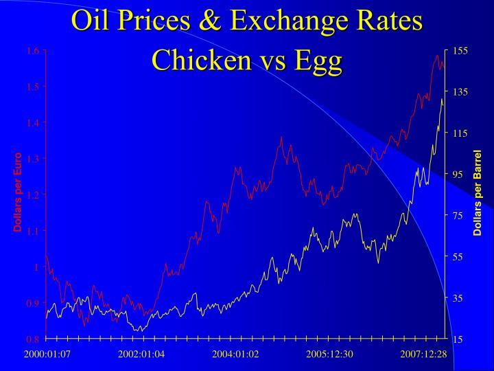 Oil Prices & Exchange Rates