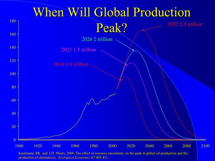 2032 2.9 trillion