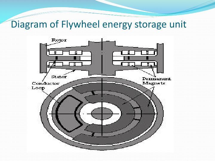 Diagram of Flywheel energy storage unit
