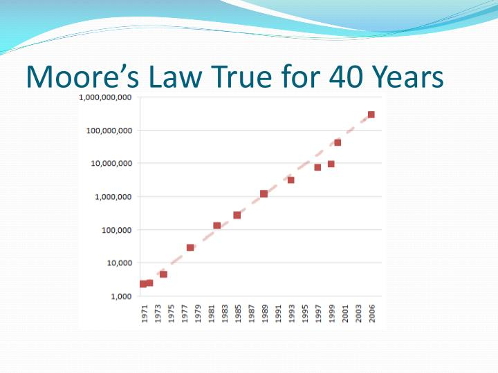 Moore's Law True for 40 Years