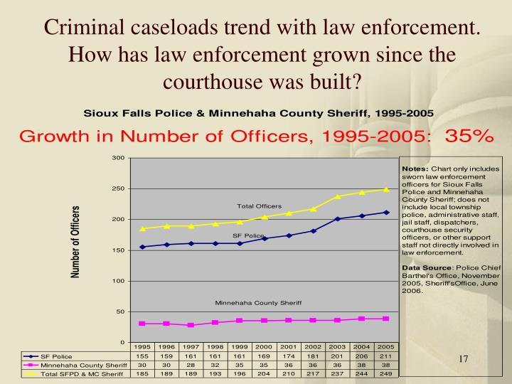 Criminal caseloads trend with law enforcement.  How has law enforcement grown since the courthouse was built?