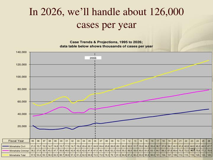 In 2026, we'll handle about 126,000 cases per year