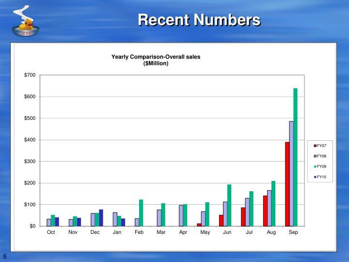Recent Numbers