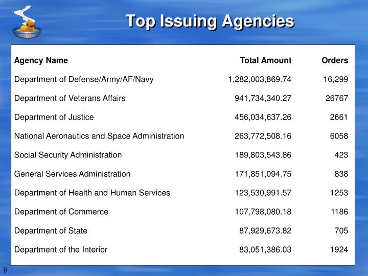 Top Issuing Agencies