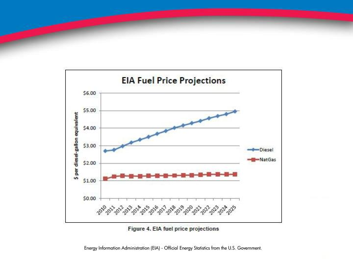 Energy Information Administration (EIA) - Official Energy Statistics from the U.S. Government.