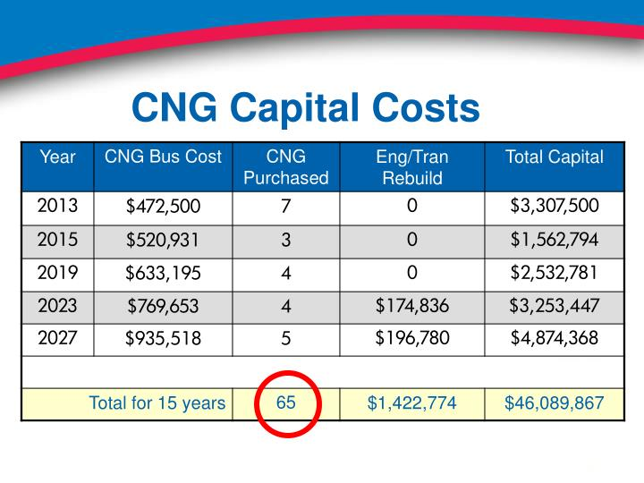 CNG Capital Costs