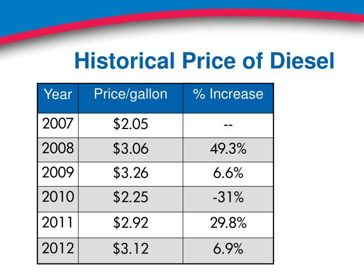 Historical Price of Diesel