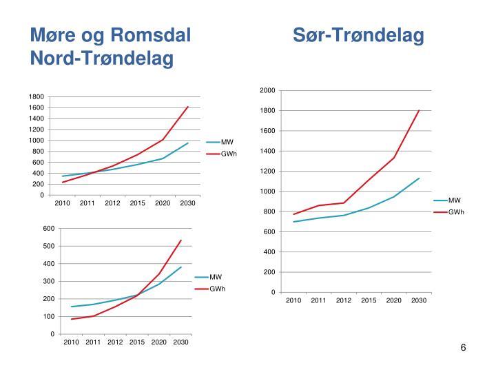 Møre og Romsdal                   Sør-Trøndelag