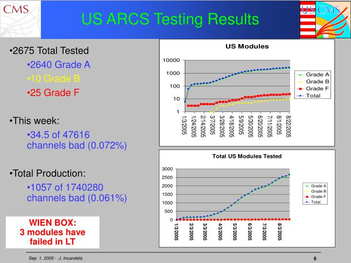 US ARCS Testing Results