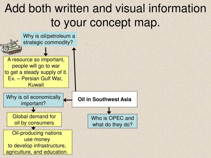 Add both written and visual information to your concept map.
