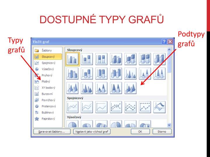 Dostupné typy grafů