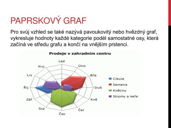 Paprskový graf