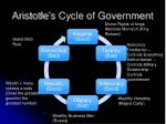 aristotle s cycle of government