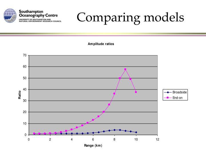 Comparing models