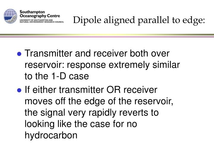 Dipole aligned parallel to edge: