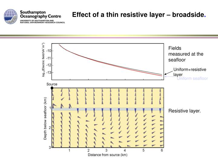 Effect of a thin resistive layer – broadside