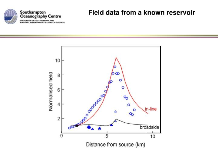 Field data from a known reservoir