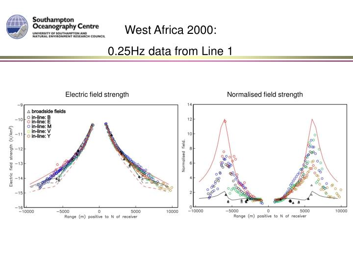 West Africa 2000: