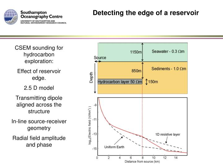 Detecting the edge of a reservoir