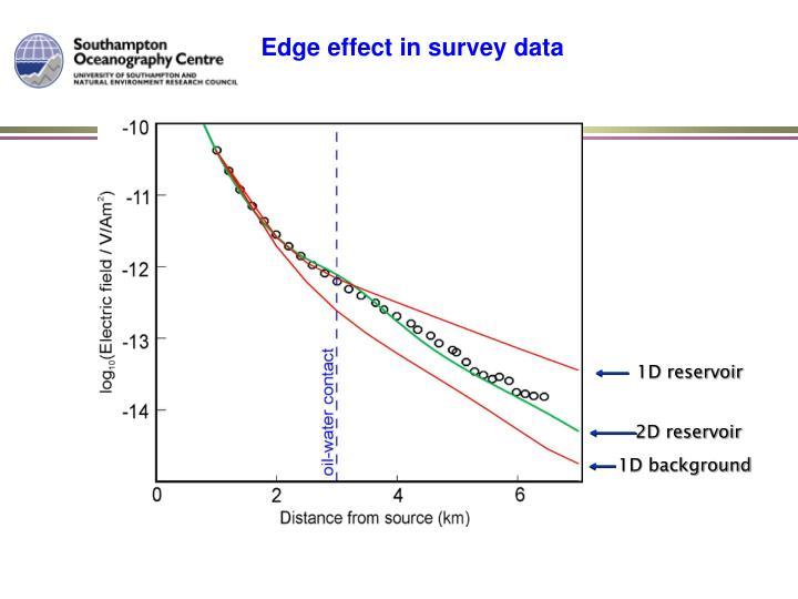 Edge effect in survey data