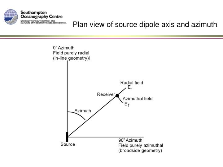 Plan view of source dipole axis and azimuth