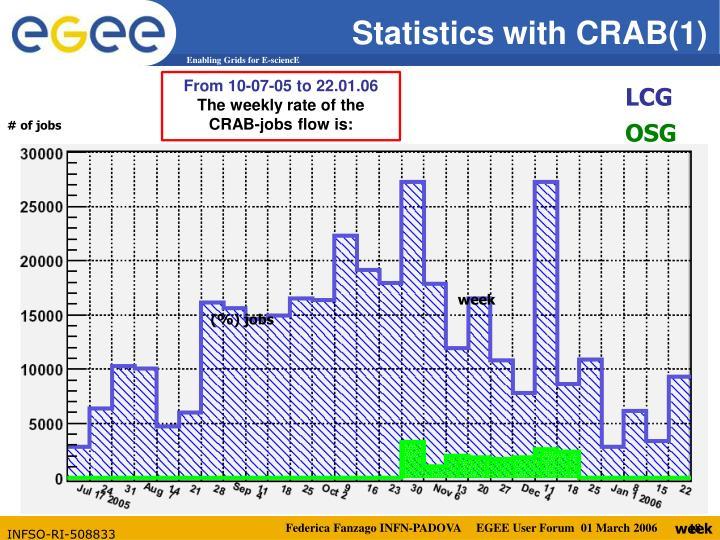 Statistics with CRAB(1)