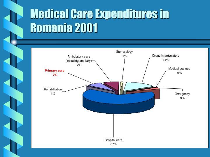 Medical Care Expenditures in Romania 2001