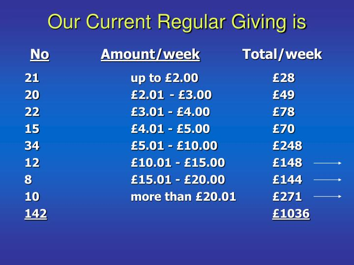 Our Current Regular Giving is