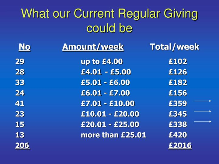 What our Current Regular Giving could be