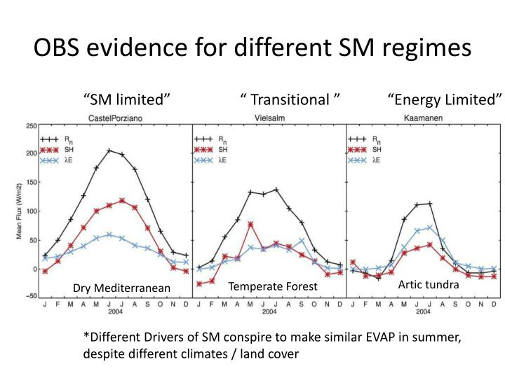 OBS evidence for different SM regimes