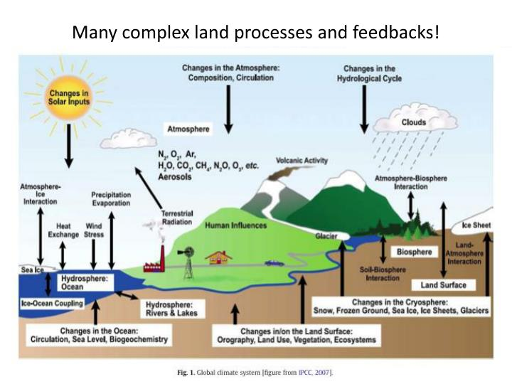 Many complex land processes and feedbacks!
