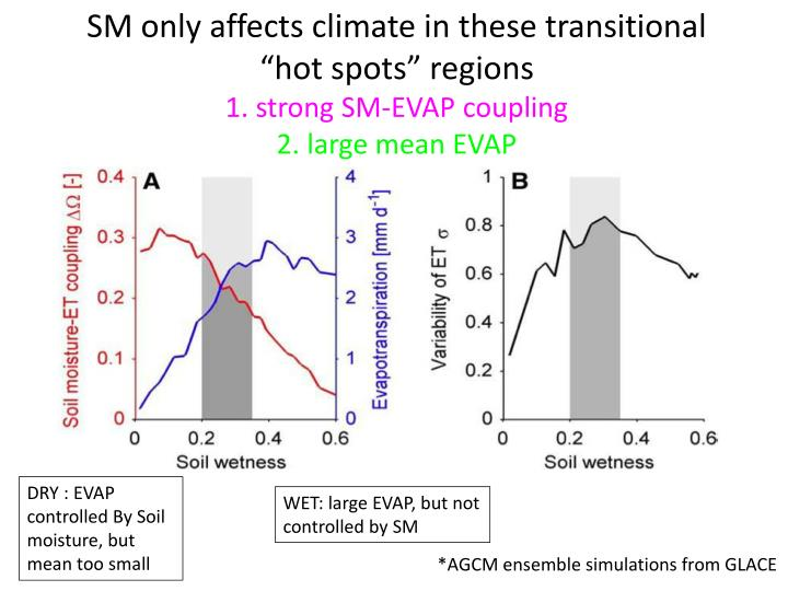 SM only affects climate in these transitional